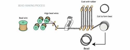 Manufacturing of Tyres, Tubes and Flaps: Salsons Impex Pvt. Ltd.
