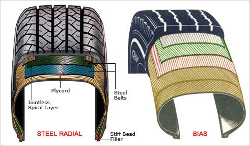 Tyre Knowledge : Salsons Impex Pvt. Ltd.