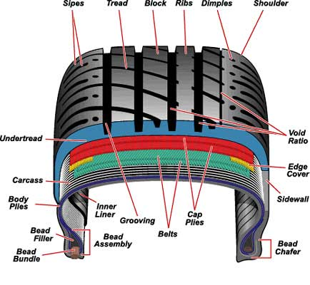 Tyre Knowledge Salsons Impex Pvt Ltd