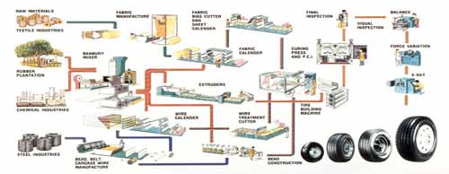 Tyre Manufacturing Process