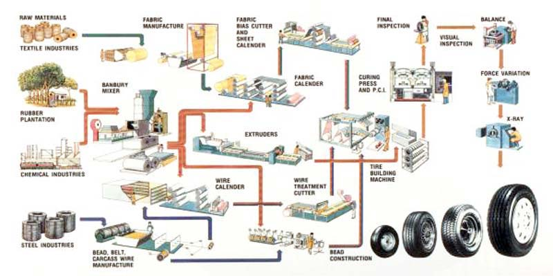 Manufacturing Of Tyres Tubes And Flaps Salsons Impex Pvt